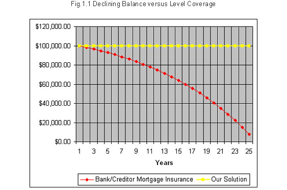 Declining balance vs  level coverage